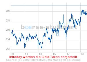 boerse_stuttgart_chart_detail.png