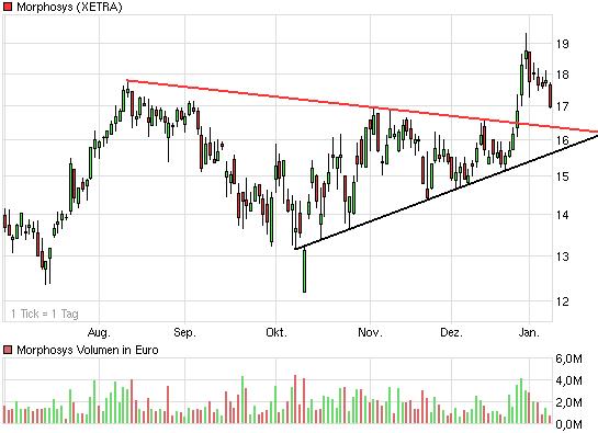 chart_halfyear_morphosys.png