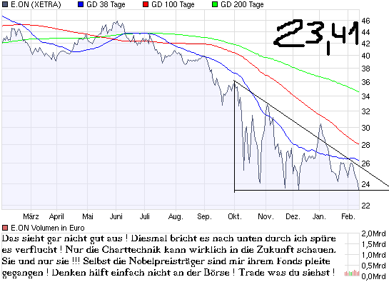 chart_year_e_on.png