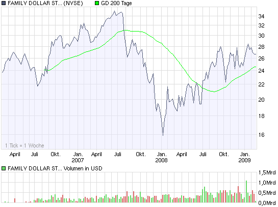 chart_3years_family_dollar_sts_dl_-_10.png