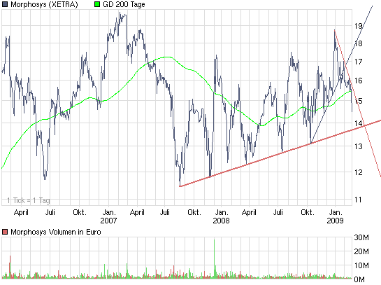 chart_3years_morphosys.png