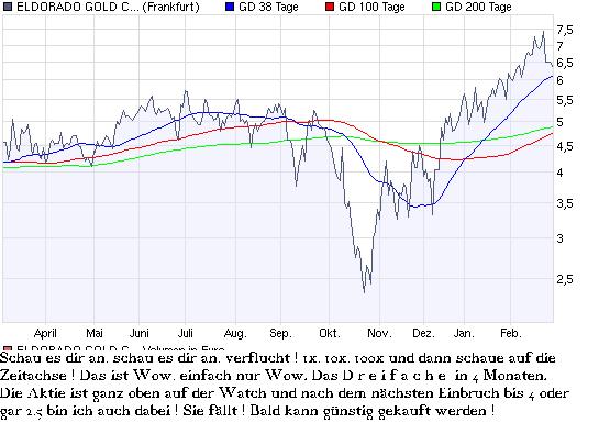 chart_year_eldorado_gold_corp_.png