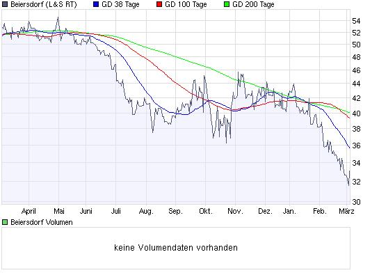chart_year_beiersdorf.png