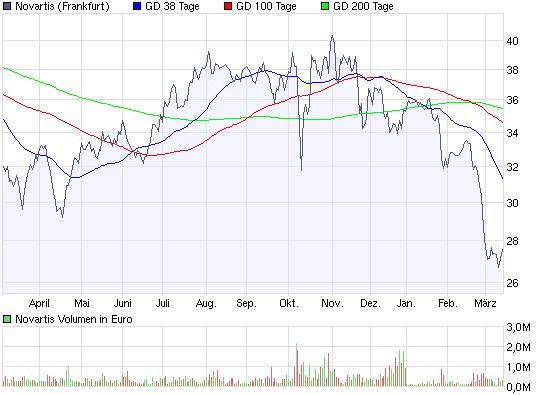 chart_year_novartis.png