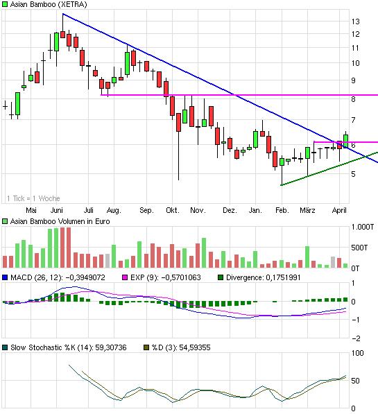 chart_year_asianbamboo.png