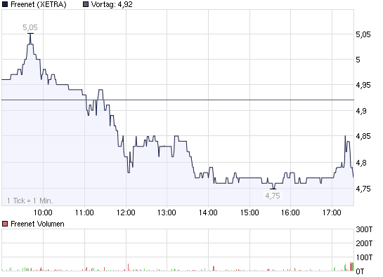 2009-04-21-freenet-xetra-intraday-chart.png