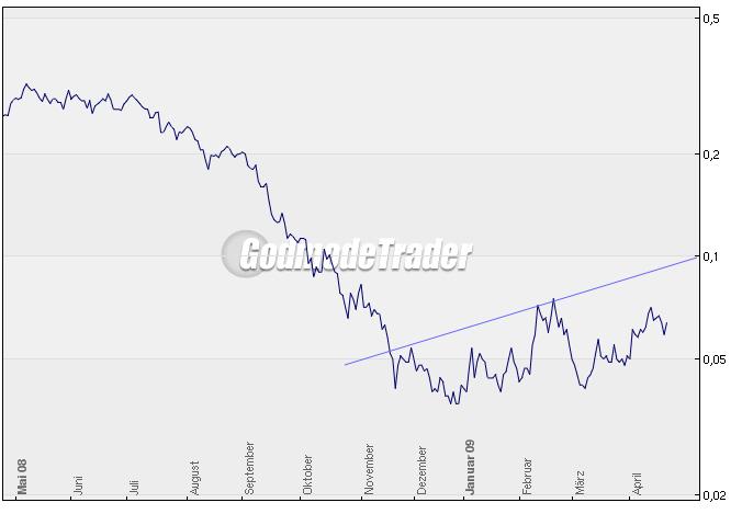 chart-tiger.jpg