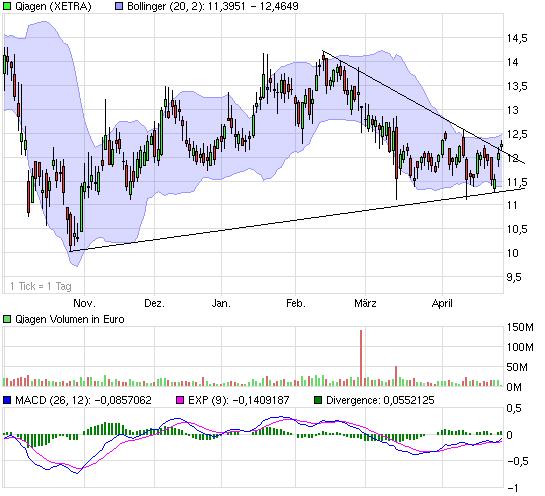 chart_halfyear_qiagen.png