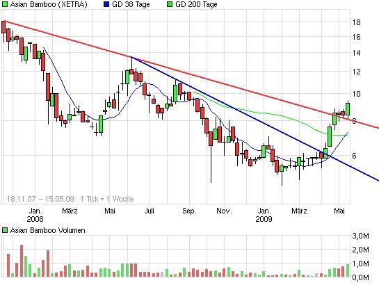 chart_3years_asianbamboo.png