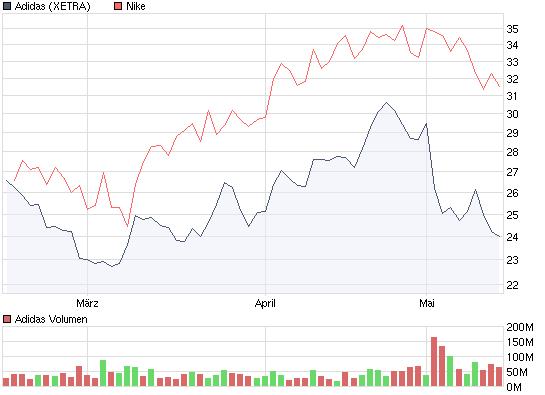 chart_quarter_adidas.png