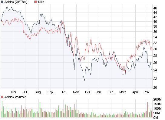 chart_year_adidas.png