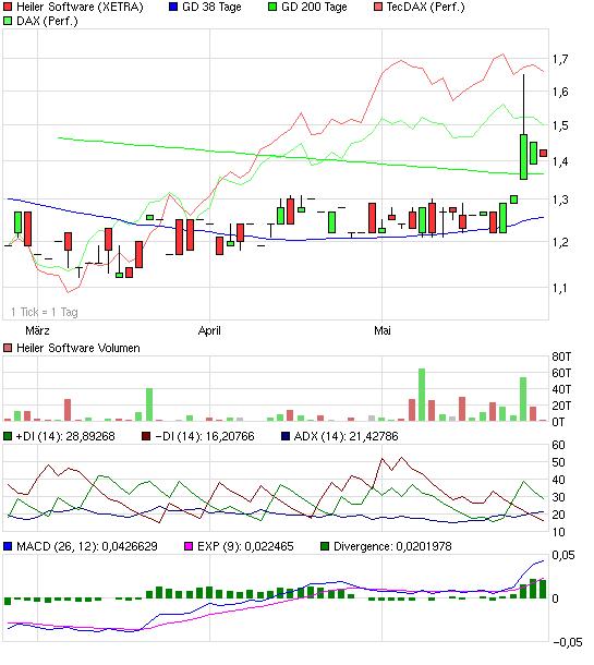 chart_quarter_heilersoftware.png