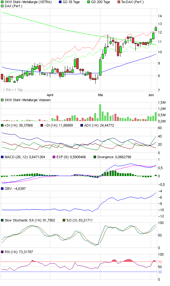 chart_quarter_skwstahl-metallurgie.png