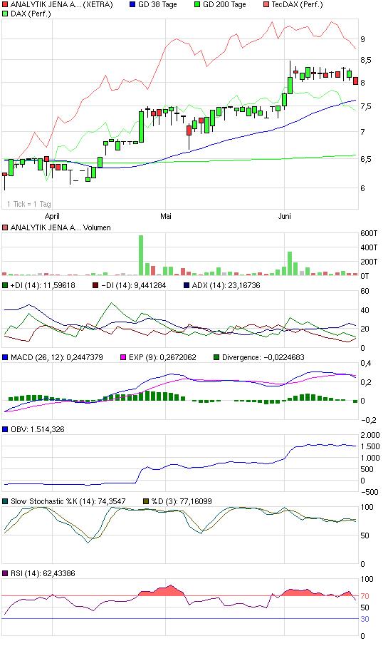 chart_quarter_analytikjenaagon.png
