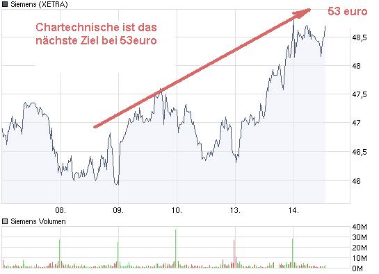 chart_week_siemens.png