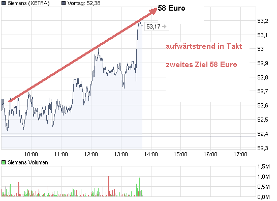 chart_intraday_siemens.png