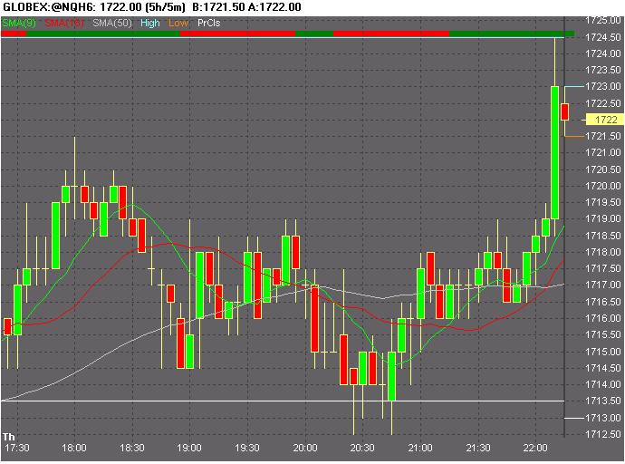 Chart_of_GLOBEX~@NQH6.png