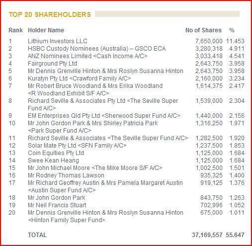 orocobre_shareholders.jpg
