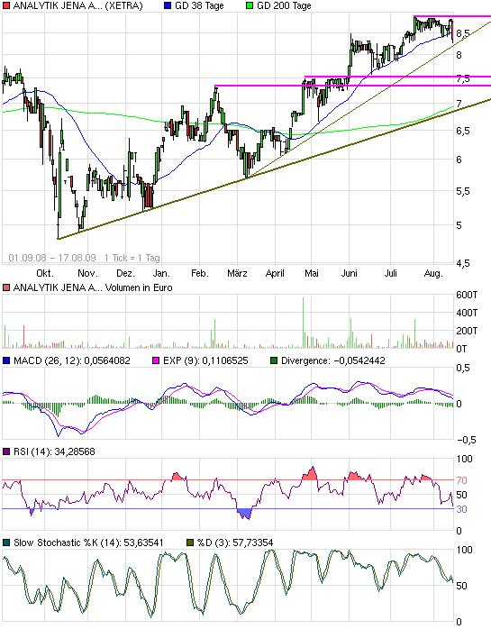 chart_free_analytikjenaagon.png