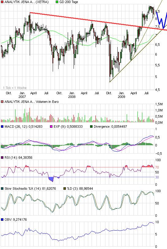 chart_3years_analytikjenaagon.png