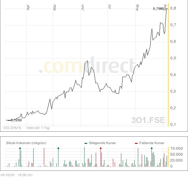 chart_ore.png
