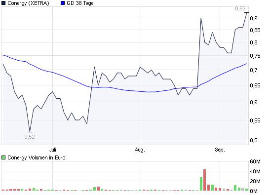 chart_quarter_conergy.png