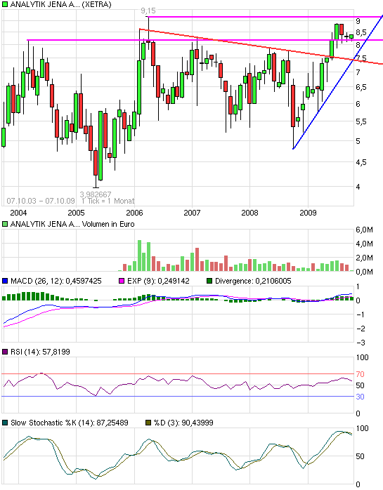 chart_free_analytikjenaagon2.png