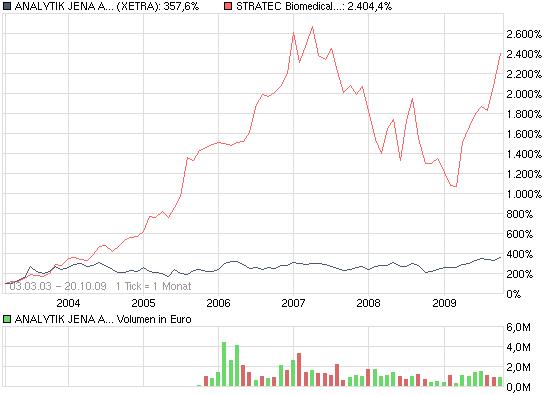 chart_free_analytikjenaagon-stratec.png