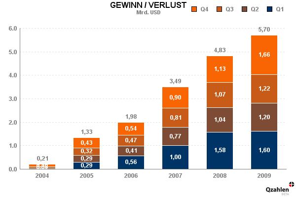 chart-gewinn-apple-de.png