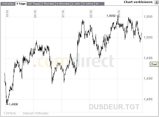 chart_eur_usd_23_10_09.jpg