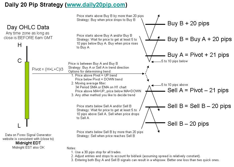daily_20_pip_strategy.jpg