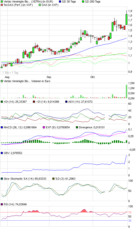 chart_quarter_verbiovereinigtebioenergie.png