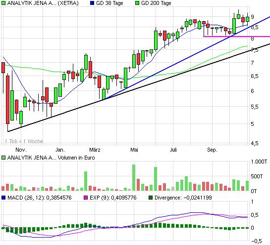 chart_year_analytikjenaagon.png