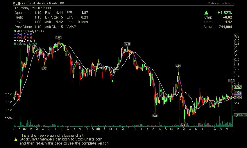 chart_alif_29-10-09_long_view.png