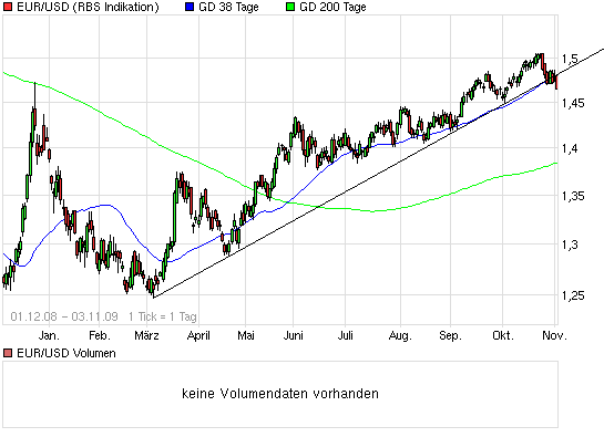 chart_free_eurusdeurousdollar.png