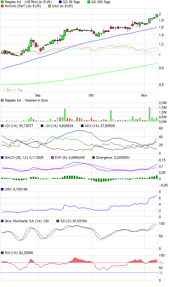chart_quarter_teleplaninternational.png