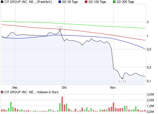 2009-11-20-cit-group-common-shares-ffm.png