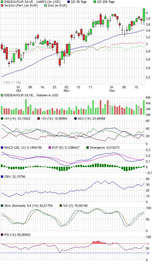chart_quarter_endeavoursilvercorp.png