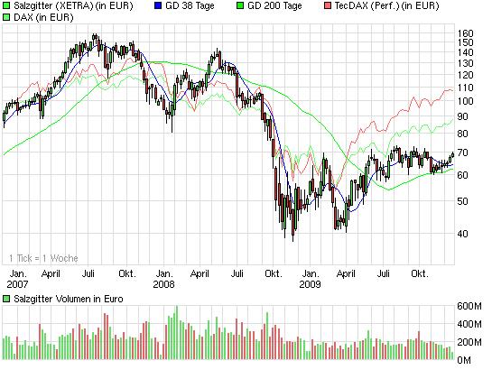 chart_3years_salzgitter.png