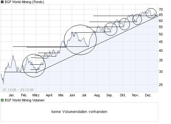 chart_year_bgfworldmining_-_fall.png