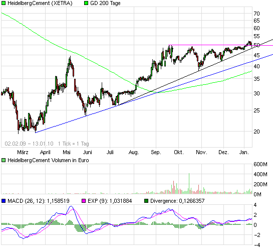 chart_free_heidelbergcement.png