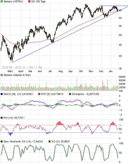 chart_free_siemens.png