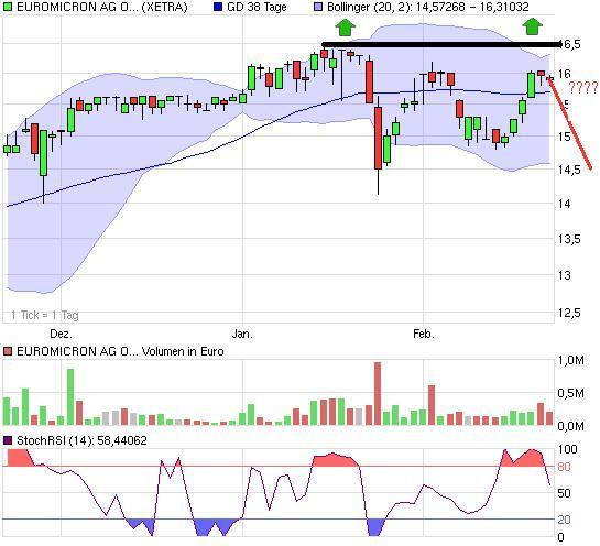 chart_quarter_euromicronagon.jpg