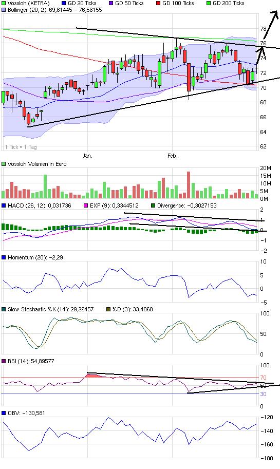 chart_quarter_vossloh.png