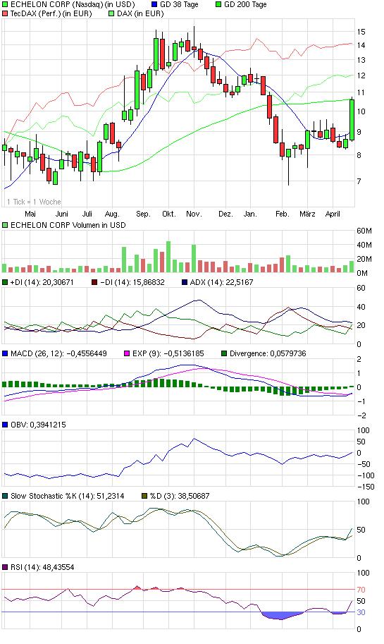 chart_year_echeloncorp.png