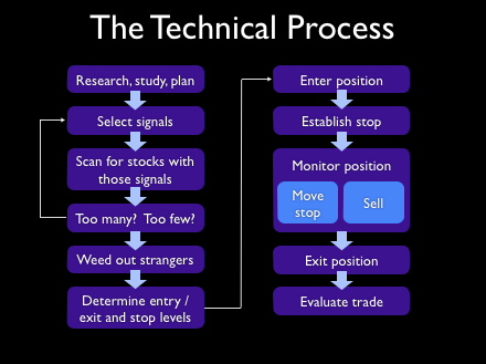 technical_trading_process.png