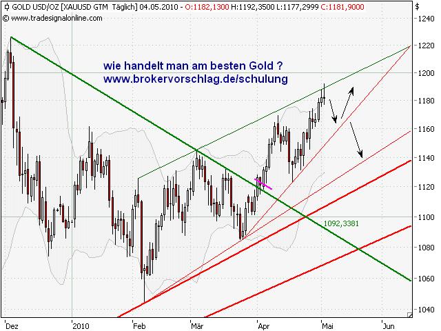 goldchart2-5-5.png