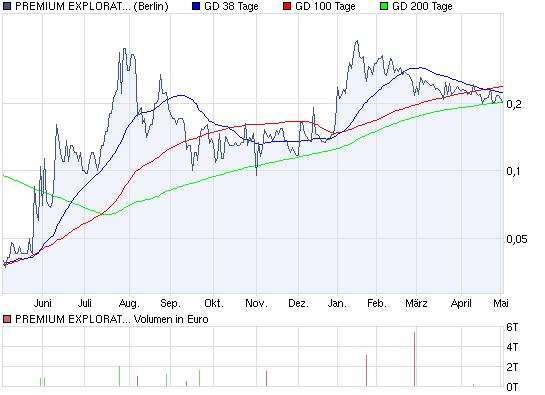 chart_year_premiumexplorationinc.png