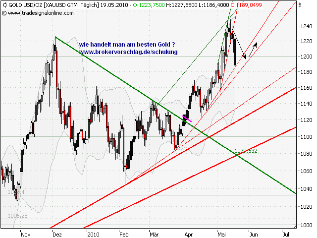 gold-14-19-5-2010-a.png