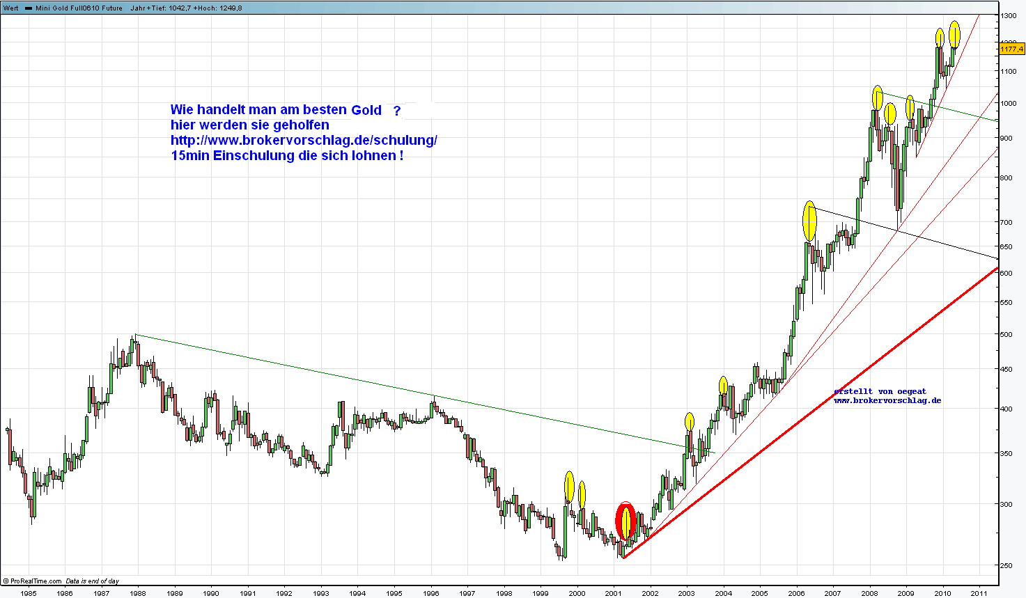 84-10-monat-chart-gold.png